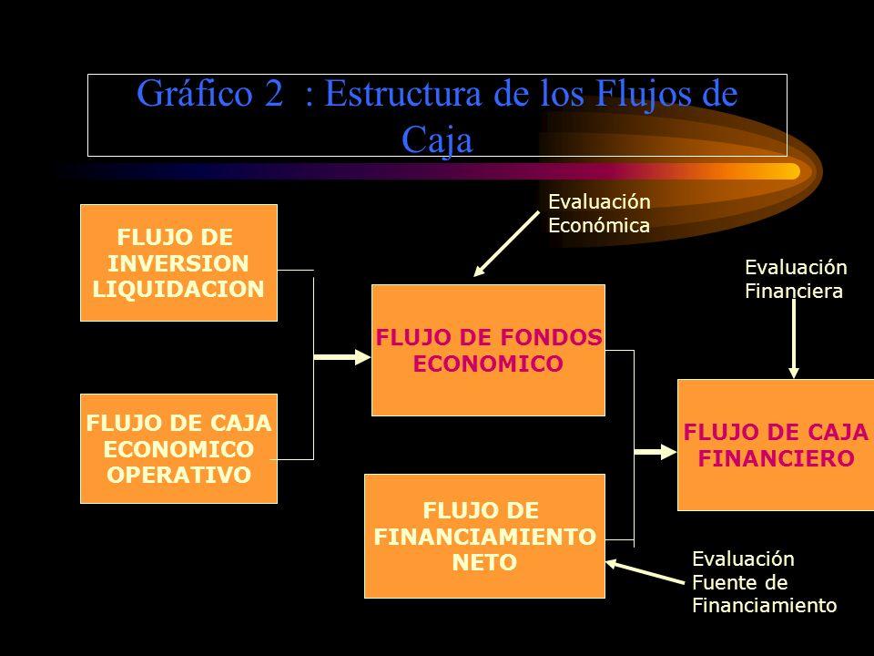 EVALUACIÓN PRIVADA FINANCIERA –Se evalúa el proyecto considerando explícitamente la fuente de los fondos es decir se tiene en cuenta la estructura de