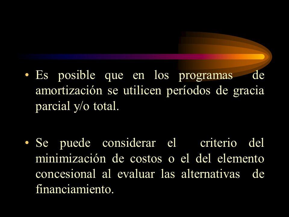 i FRC = 1 - ( 1+i) - n donde R= anualidad o pago constante. P = Principal (Préstamo). i= tasa de interés. n= período de pago ( plazo para pagar).
