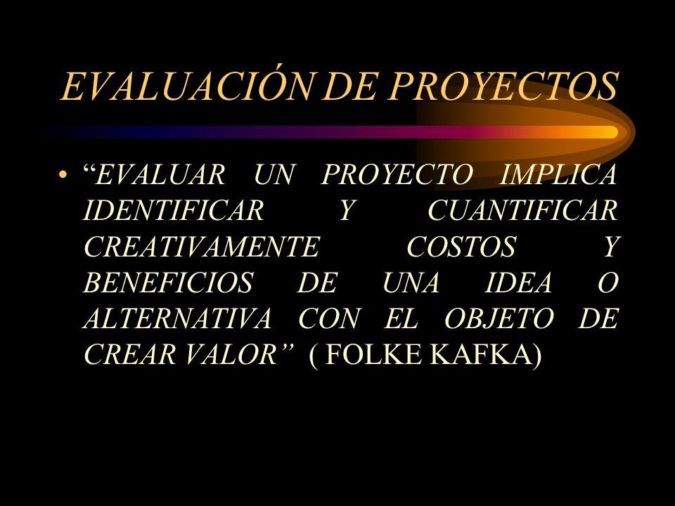 GRAFICO1 : ARTICULACION DE LOS ELEMENTOS DE UN PROYECTO (ETAPA DE FORMULACION) ANALISIS MERCADOS ASPECTOS TECNICOS ASPECTOS ORGANIZATIVOS BENEFICIOS C