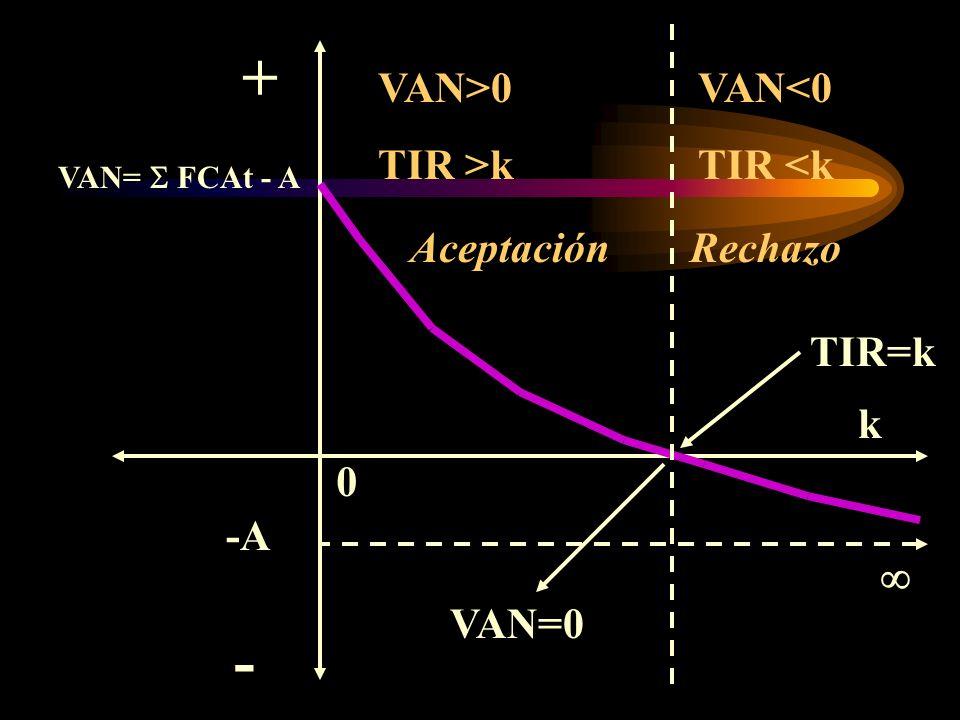 Interpretación del VAN VAN> 0; es rentable, se recomienda pasar a la siguiente etapa del proyecto VAN = 0; es indiferente realizar la inversión VAN <