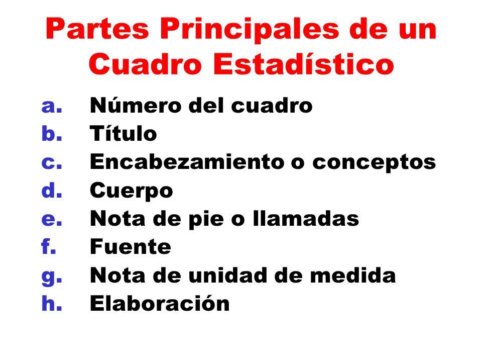 Partes Principales de un Cuadro Estadístico a.Número del cuadro b.Título c.Encabezamiento o conceptos d.Cuerpo e.Nota de pie o llamadas f. Fuente g.No