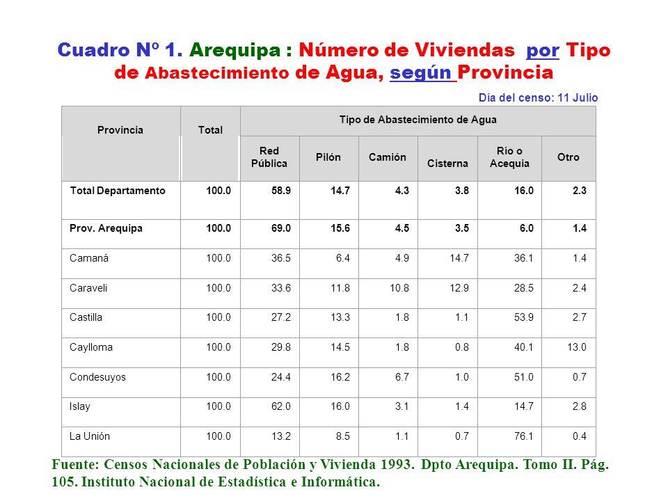 Cuadro Nº 1. Arequipa : Número de Viviendas por Tipo de Abastecimiento de Agua, según Provincia Día del censo: 11 Julio ProvinciaTotal Tipo de Abastec
