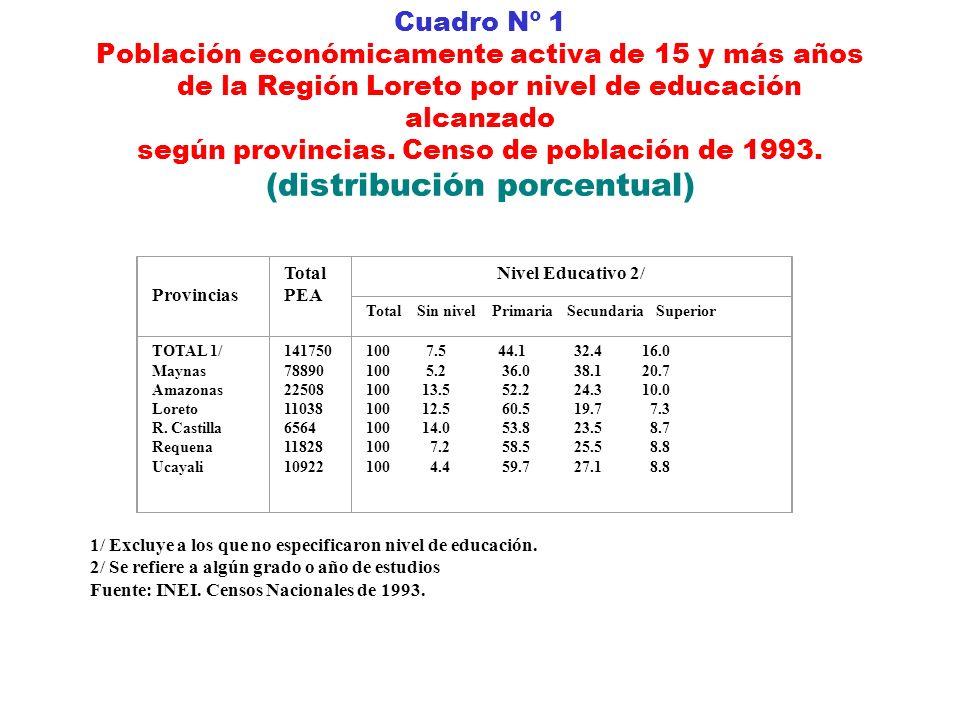 Cuadro Nº 1 Población económicamente activa de 15 y más años de la Región Loreto por nivel de educación alcanzado según provincias. Censo de población