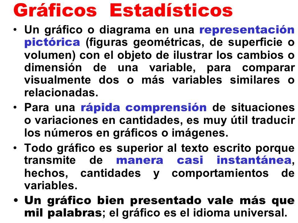 Gráficos Estadísticos Un gráfico o diagrama en una representación pictórica (figuras geométricas, de superficie o volumen) con el objeto de ilustrar l