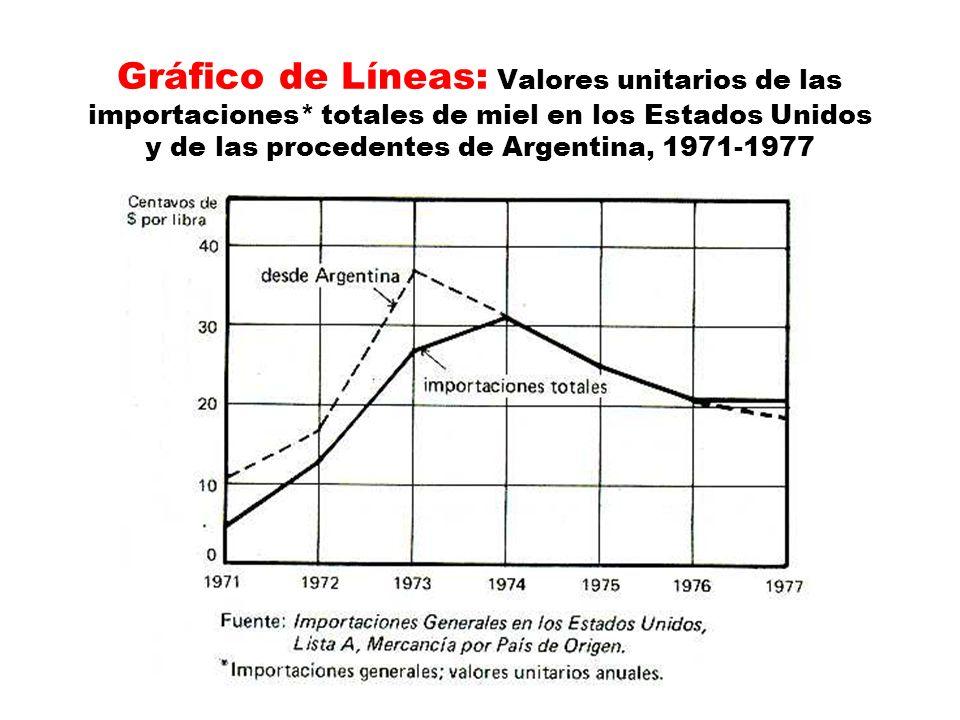Gráfico de Líneas: Valores unitarios de las importaciones* totales de miel en los Estados Unidos y de las procedentes de Argentina, 1971-1977