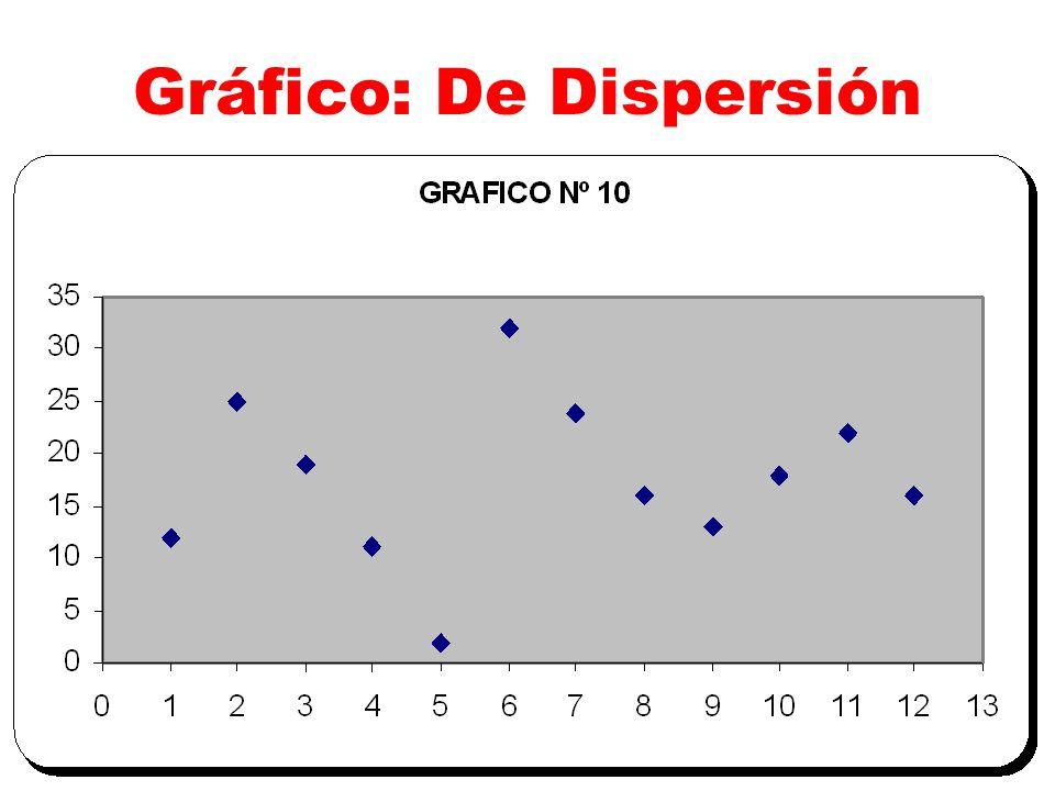 Gráfico: De Dispersión