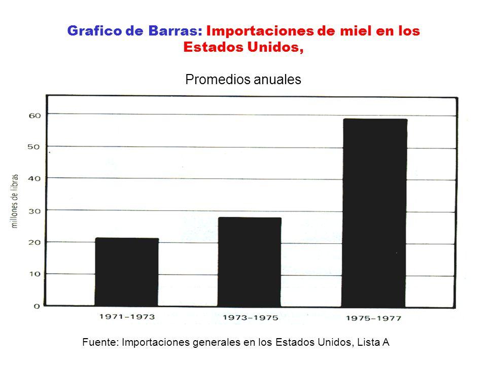 Grafico de Barras: Importaciones de miel en los Estados Unidos, Promedios anuales Fuente: Importaciones generales en los Estados Unidos, Lista A