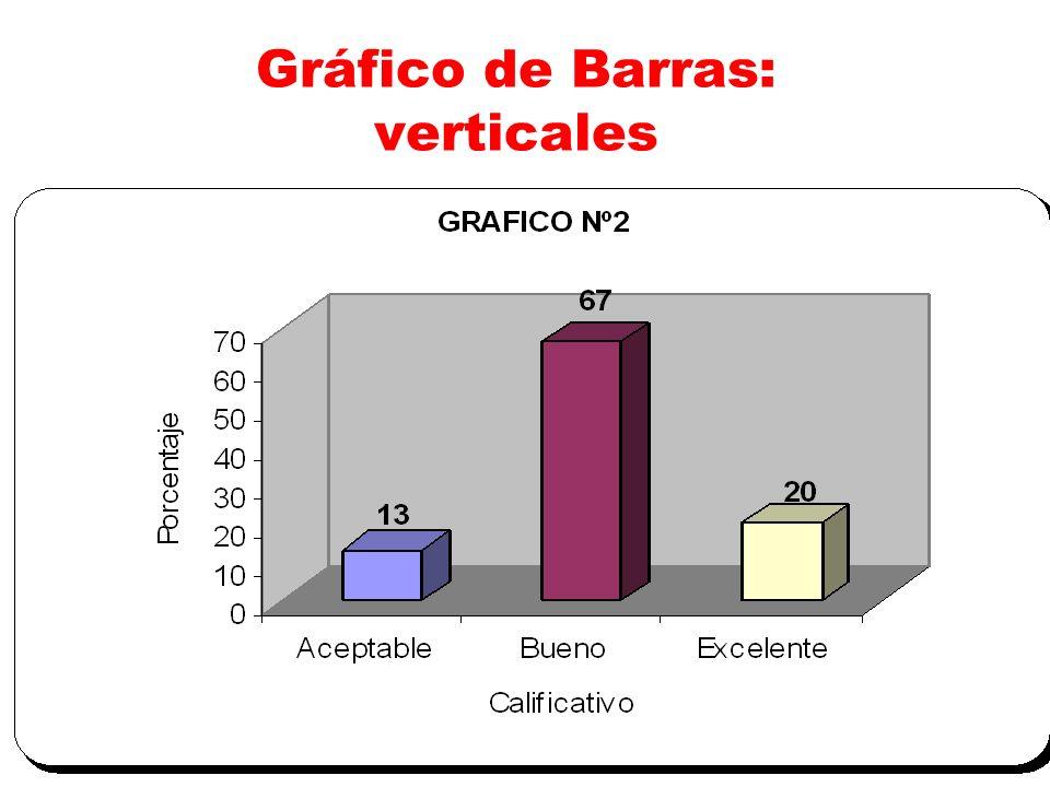 Gráfico de Barras: verticales