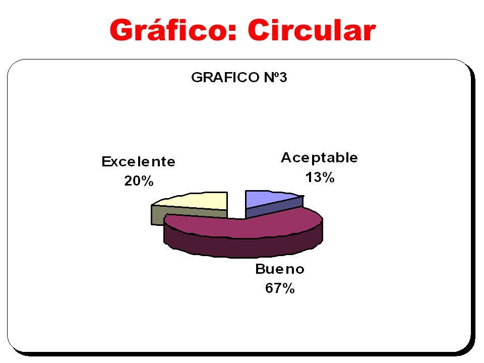 Gráfico: Circular