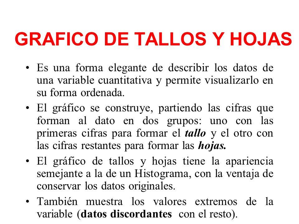 GRAFICO DE TALLOS Y HOJAS Es una forma elegante de describir los datos de una variable cuantitativa y permite visualizarlo en su forma ordenada. El gr