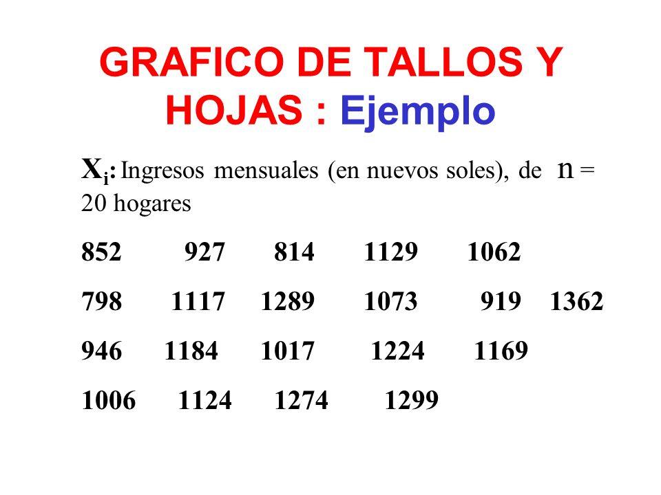 GRAFICO DE TALLOS Y HOJAS : Ejemplo X i : Ingresos mensuales (en nuevos soles), de n = 20 hogares 852 927 814 1129 1062 798 1117 1289 1073 919 1362 94