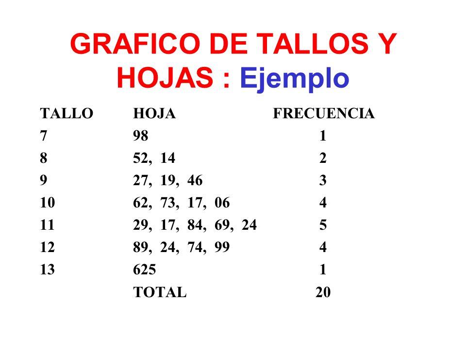 GRAFICO DE TALLOS Y HOJAS : Ejemplo TALLOHOJAFRECUENCIA 7 981 852, 142 9 27, 19, 463 10 62, 73, 17, 064 11 29, 17, 84, 69, 245 12 89, 24, 74, 994 13 6