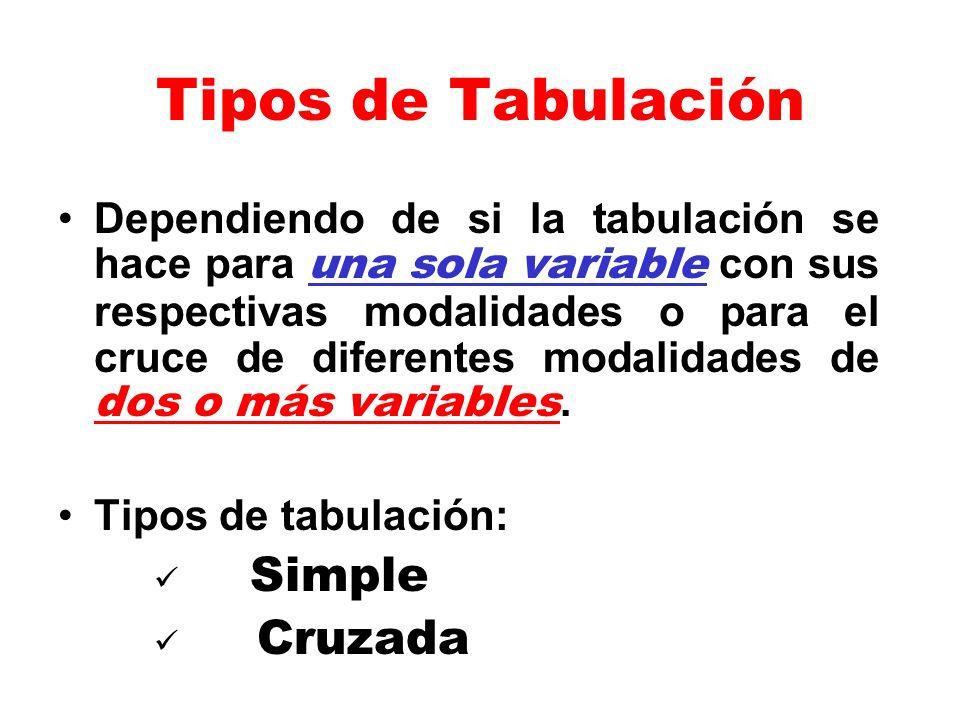 Tipos de Tabulación Dependiendo de si la tabulación se hace para una sola variable con sus respectivas modalidades o para el cruce de diferentes modal