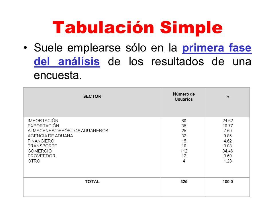 Tabulación Simple Suele emplearse sólo en la primera fase del análisis de los resultados de una encuesta. Distribución de Usuarios, según Sector al qu