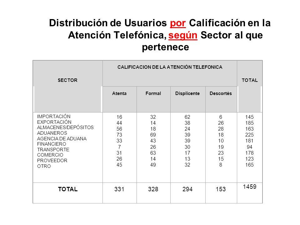 Distribución de Usuarios por Calificación en la Atención Telefónica, según Sector al que pertenece SECTOR CALIFICACION DE LA ATENCIÓN TELEFONICA TOTAL