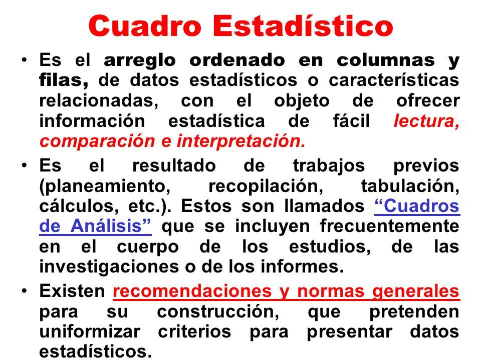 Cuadro Estadístico Es el arreglo ordenado en columnas y filas, de datos estadísticos o características relacionadas, con el objeto de ofrecer informac