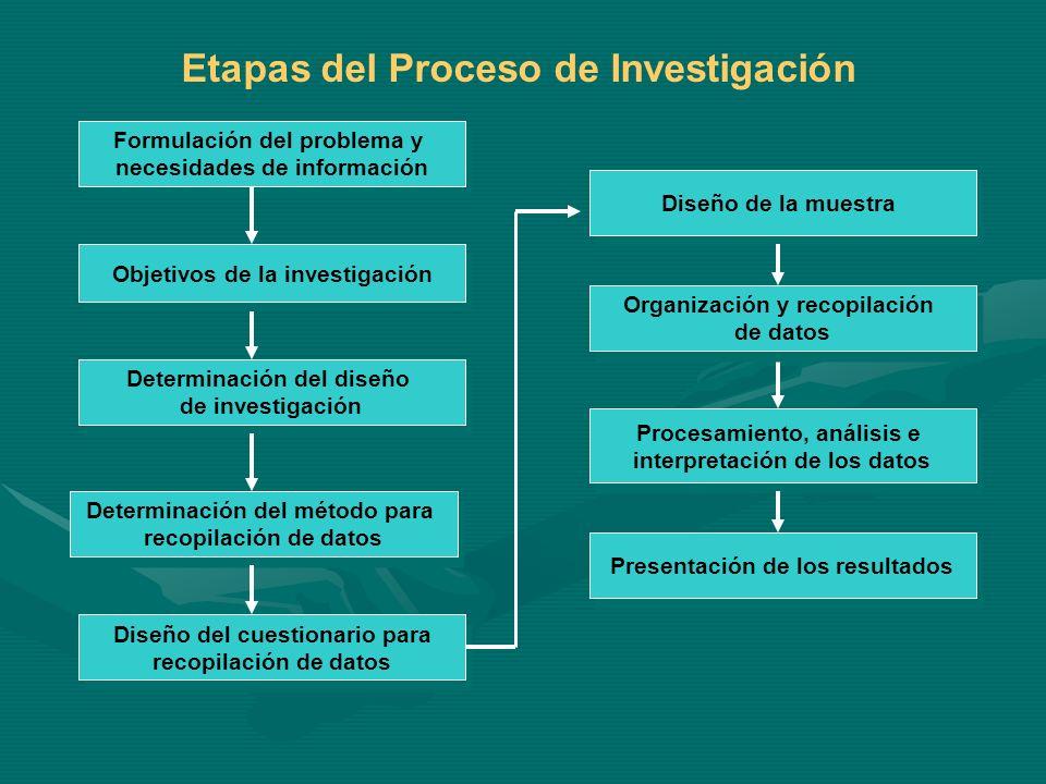 Etapas del Proceso de Investigación Formulación del problema y necesidades de información Formulación del problema y necesidades de información Determ
