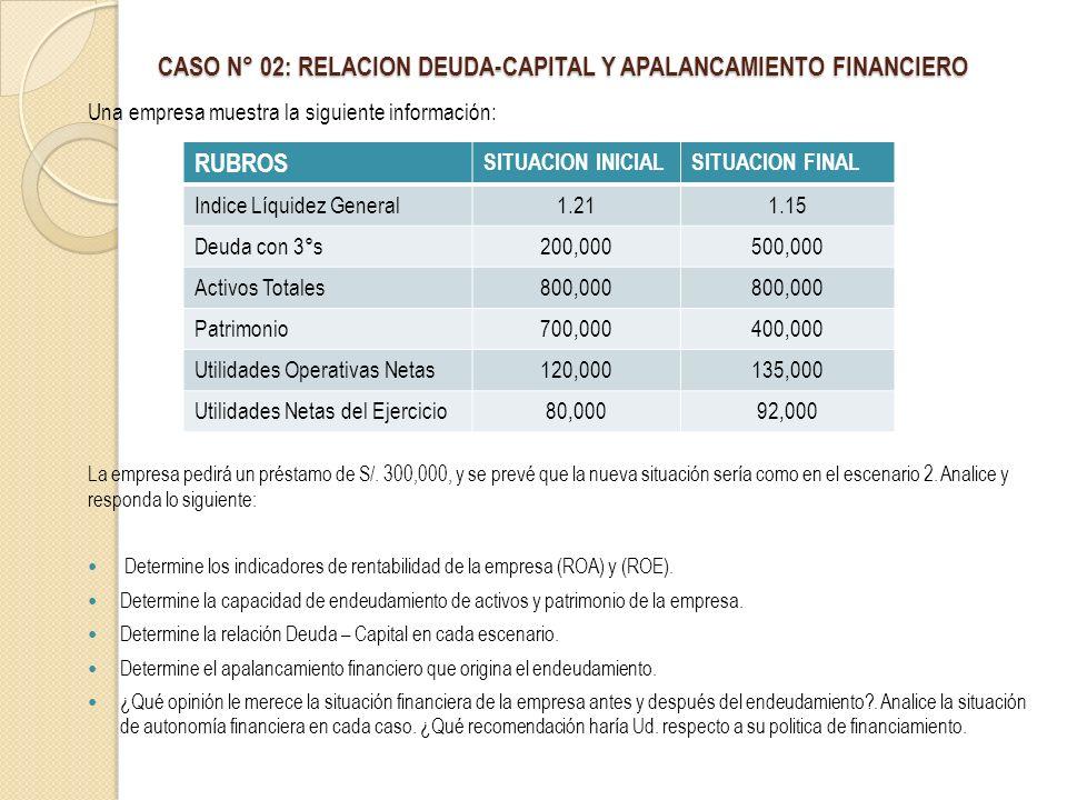 CASO N° 02: RELACION DEUDA-CAPITAL Y APALANCAMIENTO FINANCIERO Una empresa muestra la siguiente información: La empresa pedirá un préstamo de S/. 300,