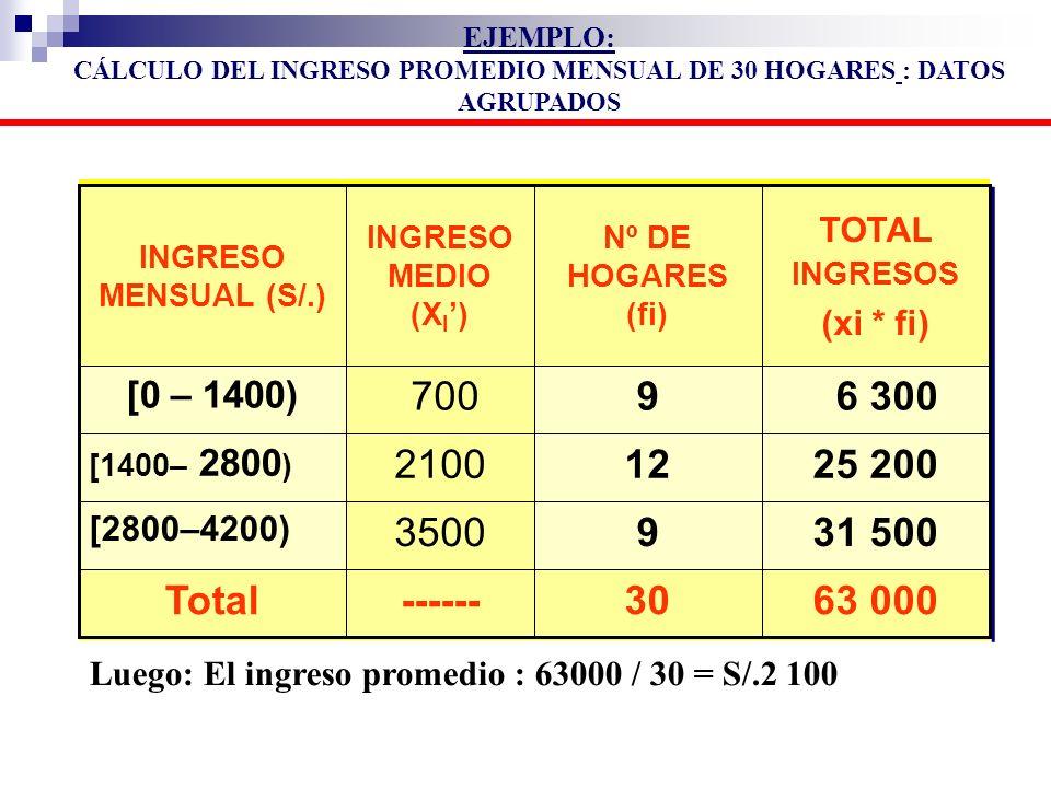 63 00030------Total 31 5009 3500 [2800–4200) 25 20012 2100 [1400– 2800 ) 6 3009 700 [0 – 1400) TOTAL INGRESOS (xi * fi) Nº DE HOGARES (fi) INGRESO MED