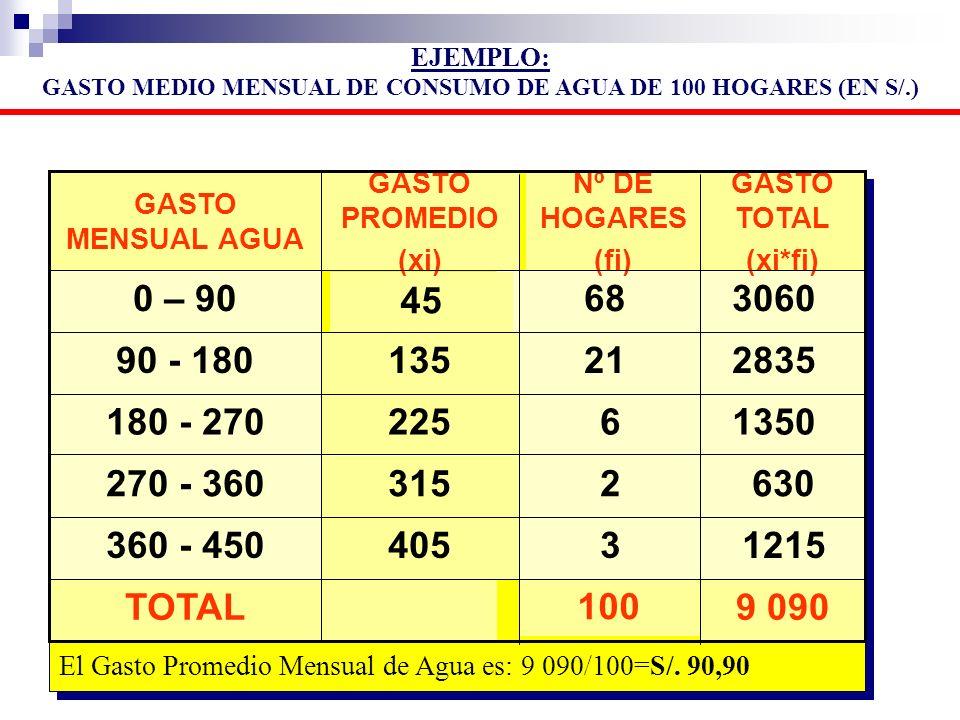EJEMPLO: GASTO MEDIO MENSUAL DE CONSUMO DE AGUA DE 100 HOGARES (EN S/.) 9 090 100 TOTAL 1215 3 405 360 - 450 630 2 315 270 - 360 1350 6 225 180 - 270