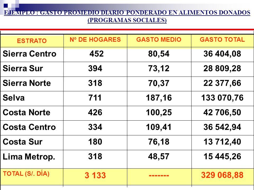 GASTO TOTALGASTO MEDIONº DE HOGARES ESTRATO 329 068,88------- 3 133 TOTAL (S/. DÍA) 15 445,2648,57318 Lima Metrop. 13 712,4076,18180Costa Sur 36 542,9