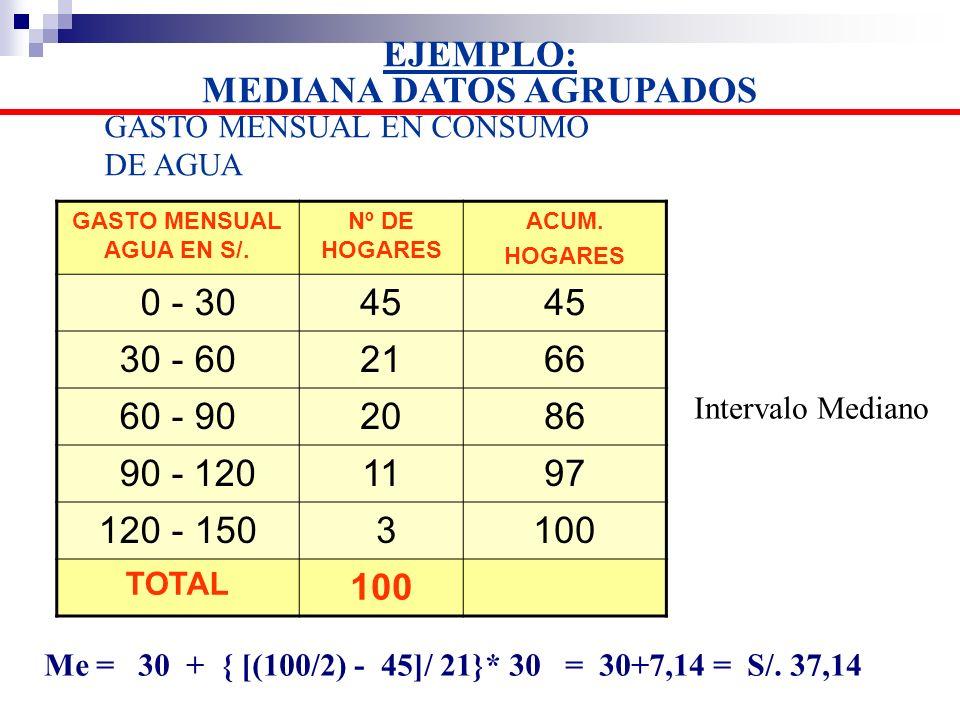 GASTO MENSUAL EN CONSUMO DE AGUA Me = 30 + { [(100/2) - 45]/ 21}* 30 = 30+7,14 = S/. 37,14 Intervalo Mediano GASTO MENSUAL AGUA EN S/. Nº DE HOGARES A