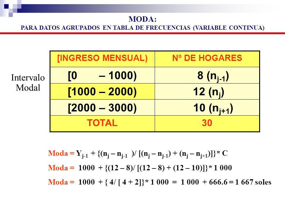30TOTAL 10 (n j+1 )[2000 – 3000) 12 (n j )[1000 – 2000) 8 (n j-1 )[0 – 1000) Nº DE HOGARES[INGRESO MENSUAL) Moda = Y j-1 + {(n j – n j-1 )/ [(n j – n