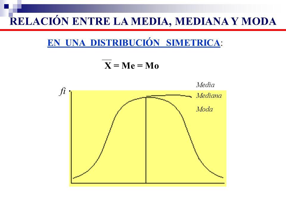 EN UNA DISTRIBUCIÓN SIMETRICA: X = Me = Mo Media Mediana Moda fi RELACIÓN ENTRE LA MEDIA, MEDIANA Y MODA