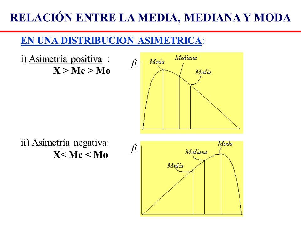 EN UNA DISTRIBUCION ASIMETRICA: Asimetría positiva i) Asimetría positiva : X > Me > Mo ii) Asimetría negativa: X< Me < Mo fi RELACIÓN ENTRE LA MEDIA,
