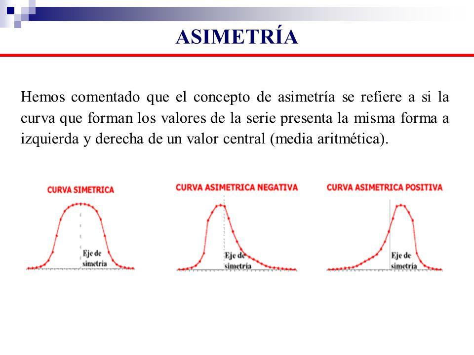 Hemos comentado que el concepto de asimetría se refiere a si la curva que forman los valores de la serie presenta la misma forma a izquierda y derecha