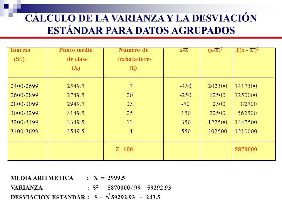 Ingreso Punto medio Número dex-x(x-x) 2 f i (x - x ) 2 (S/.)de clase trabajadores (X) (f i ) 2400-26992549.5 7-450202500 1417500 2600-28992749.5 20-25