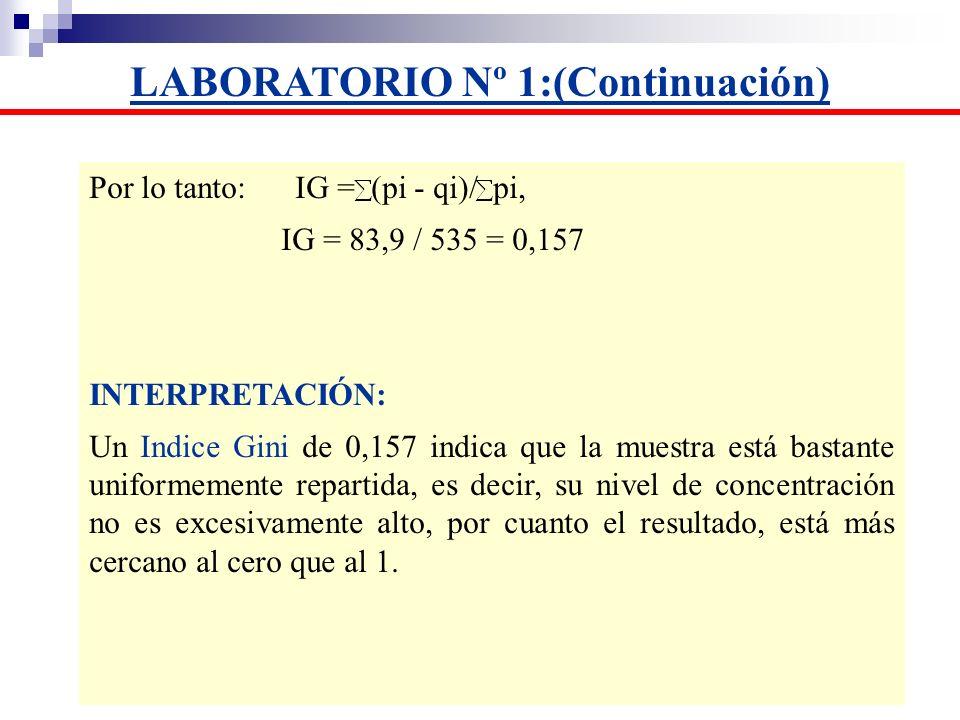 Por lo tanto: IG = (pi - qi)/ pi, IG = 83,9 / 535 = 0,157 INTERPRETACIÓN: Un Indice Gini de 0,157 indica que la muestra está bastante uniformemente re