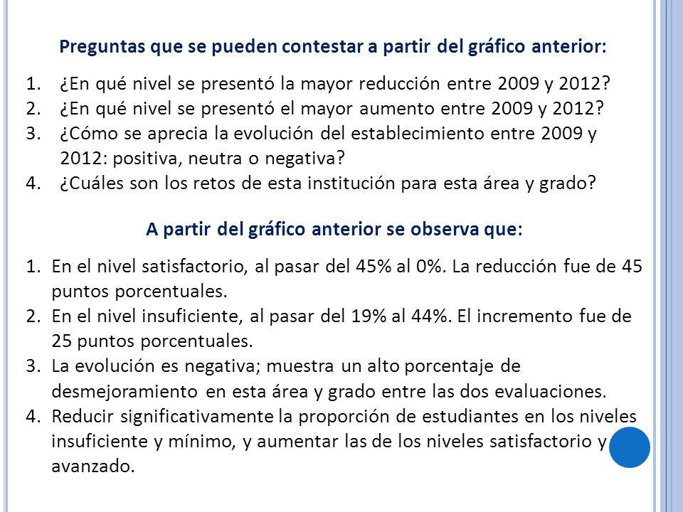 Preguntas que se pueden contestar a partir del gráfico anterior: 1.¿En qué nivel se presentó la mayor reducción entre 2009 y 2012? 2.¿En qué nivel se