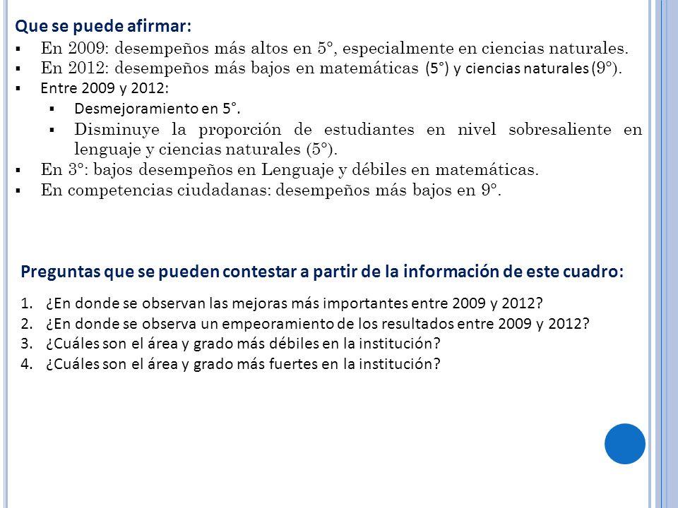 Preguntas que se pueden contestar a partir de la información de este cuadro: 1.¿En donde se observan las mejoras más importantes entre 2009 y 2012? 2.