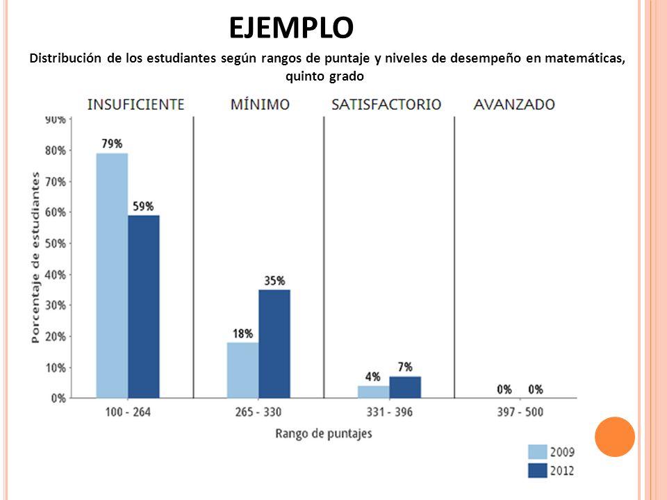 Distribución de los estudiantes según rangos de puntaje y niveles de desempeño en matemáticas, quinto grado EJEMPLO