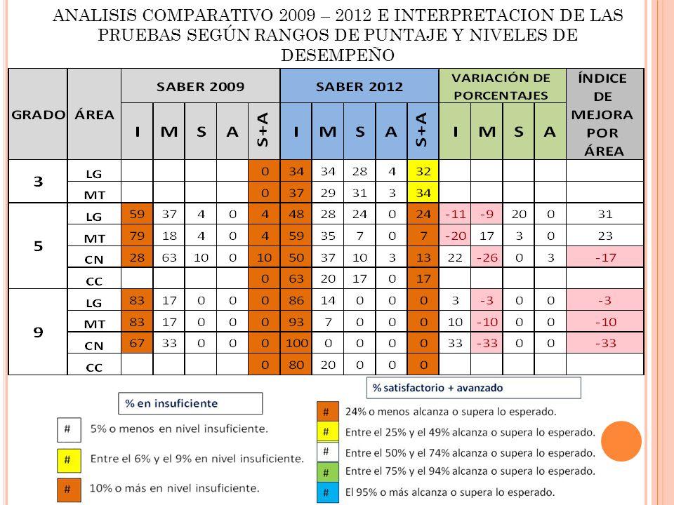 ANALISIS COMPARATIVO 2009 – 2012 E INTERPRETACION DE LAS PRUEBAS SEGÚN RANGOS DE PUNTAJE Y NIVELES DE DESEMPEÑO