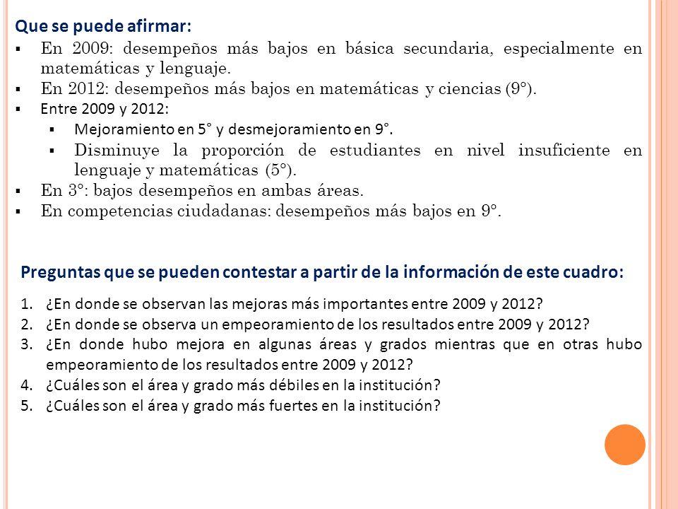 Preguntas que se pueden contestar a partir de la información de este cuadro: 1.¿En donde se observan las mejoras más importantes entre 2009 y 2012.