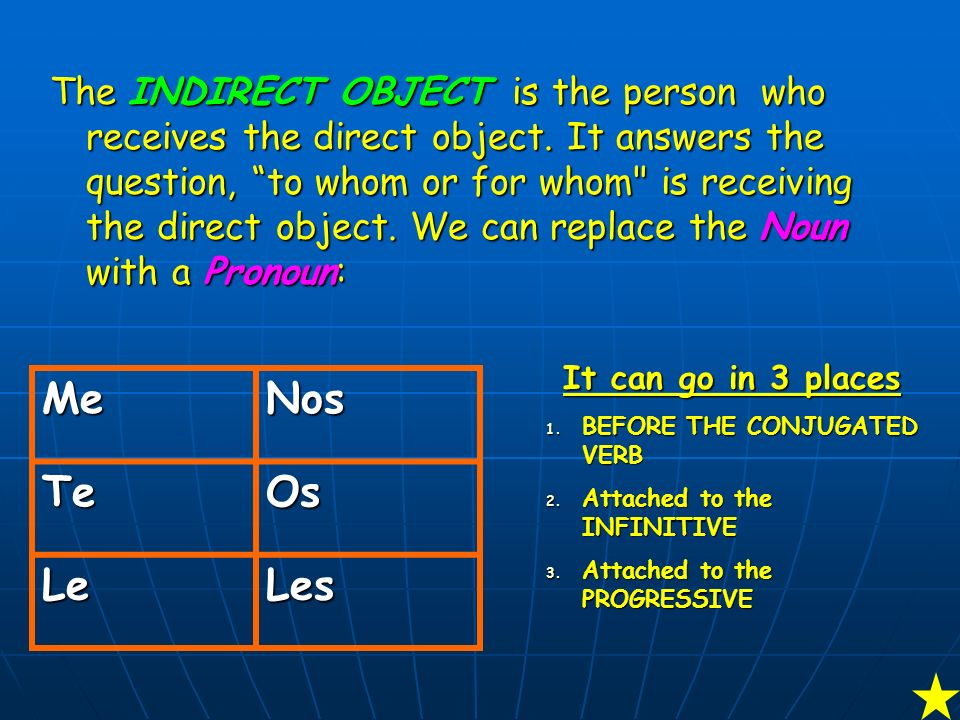 Vamos a repasar… The DIRECT OBJECT is the thing that is verbed in a sentence. It answers the question, Who or what is receiving the action. We can rep