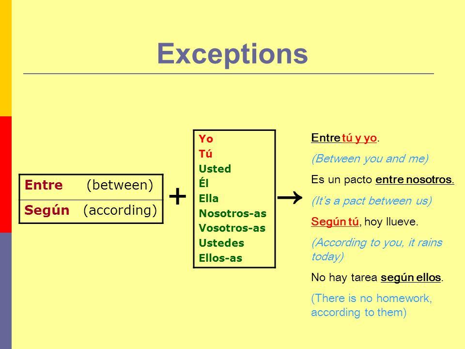 Exceptions Entre (between) Según (according) Yo Tú Usted Él Ella Nosotros-as Vosotros-as Ustedes Ellos-as + Entre tú y yo. (Between you and me) Es un