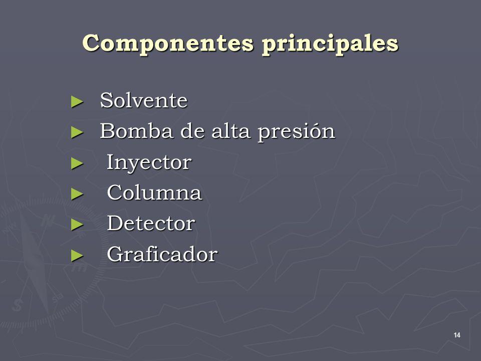 14 Componentes principales Solvente Solvente Bomba de alta presión Bomba de alta presión Inyector Inyector Columna Columna Detector Detector Graficado