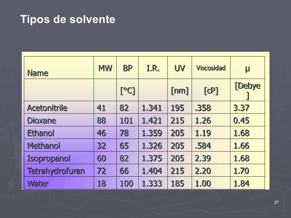 27 Tipos de solventeNameMWBPI.R.UVViscosidadµ [°C] [nm][cP] [Debye ] Acetonitrile41821.341195.3583.37 Dioxane881011.4212151.260.45 Ethanol46781.359205