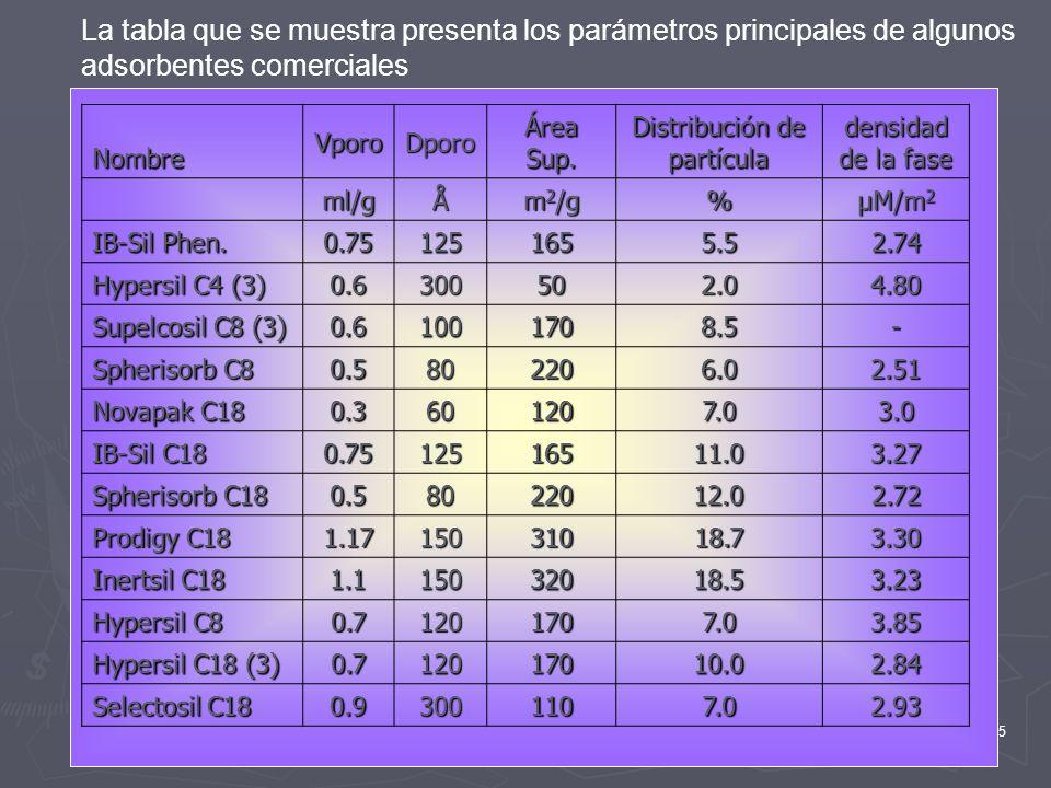 45 La tabla que se muestra presenta los parámetros principales de algunos adsorbentes comercialesNombreVporoDporo Área Sup. Distribución de partícula