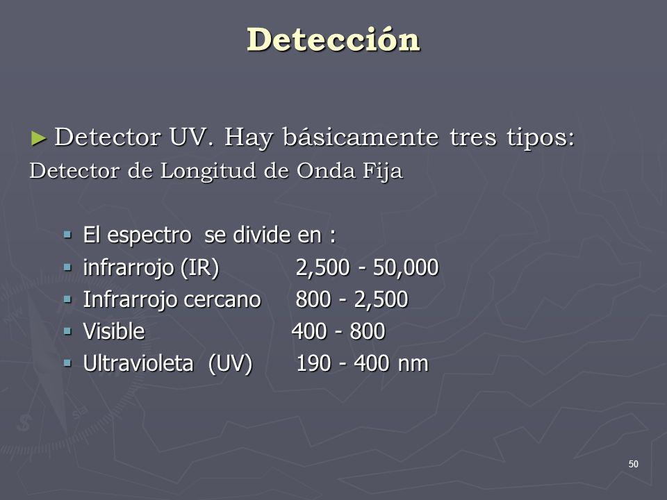 50 Detección Detector UV. Hay básicamente tres tipos: Detector UV. Hay básicamente tres tipos: Detector de Longitud de Onda Fija El espectro se divide