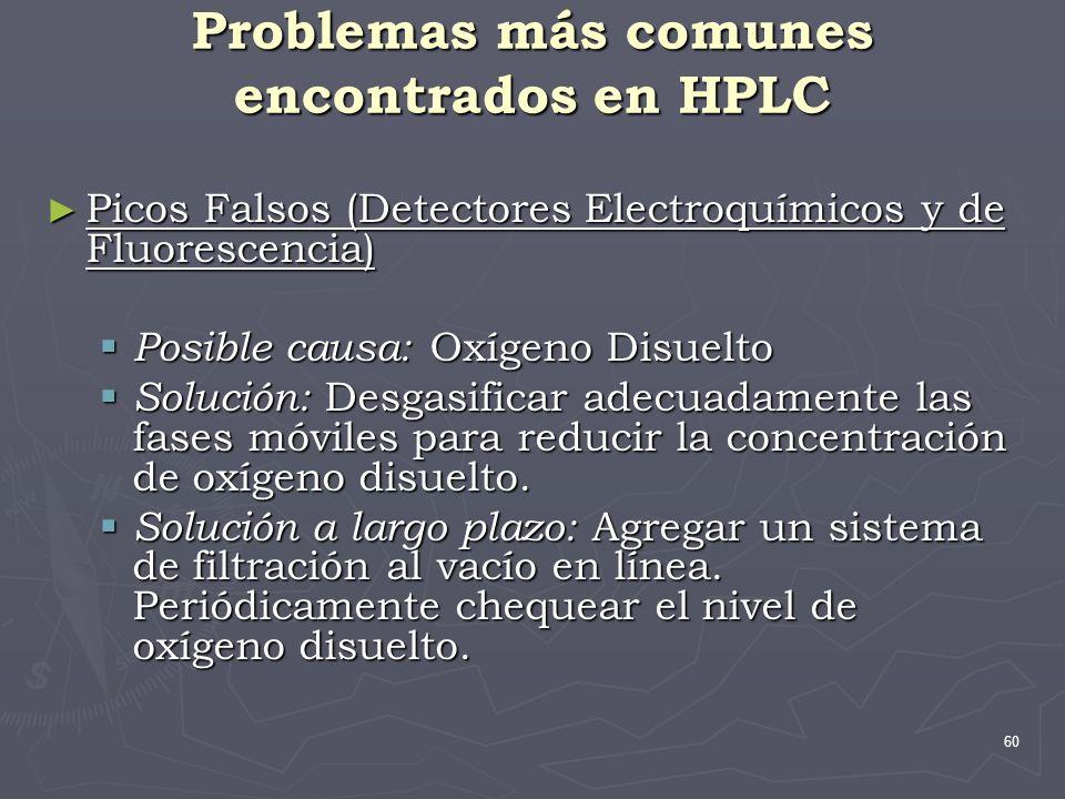 60 Problemas más comunes encontrados en HPLC Picos Falsos (Detectores Electroquímicos y de Fluorescencia) Picos Falsos (Detectores Electroquímicos y d