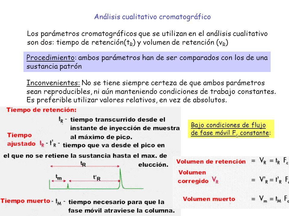 10 Análisis cualitativo cromatográfico Los parámetros cromatográficos que se utilizan en el análisis cualitativo son dos: tiempo de retención(t R ) y volumen de retención (v R ) Procedimiento: ambos parámetros han de ser comparados con los de una sustancia patrón Inconvenientes: No se tiene siempre certeza de que ambos parámetros sean reproducibles, ni aún manteniendo condiciones de trabajo constantes.
