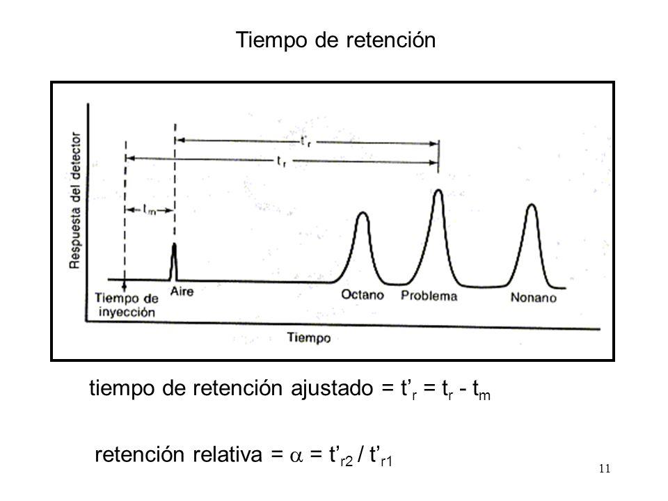 11 Tiempo de retención tiempo de retención ajustado = t r = t r - t m retención relativa = = t r2 / t r1