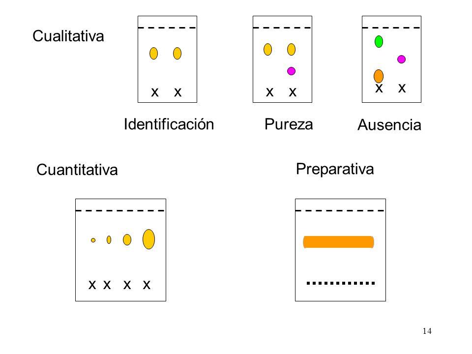 14 x Cualitativa xx xx x IdentificaciónPureza Ausencia Cuantitativa xxxx Preparativa