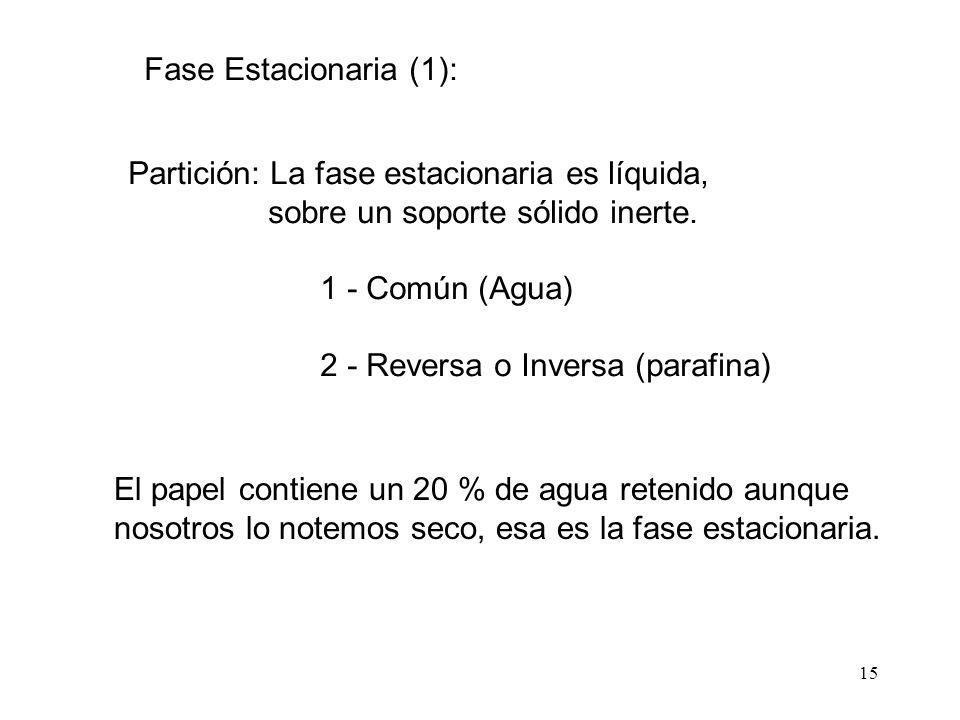 15 Fase Estacionaria (1): Partición: La fase estacionaria es líquida, sobre un soporte sólido inerte. 1 - Común (Agua) 2 - Reversa o Inversa (parafina
