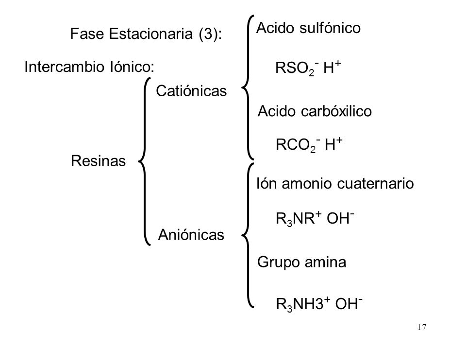 17 Intercambio Iónico: Resinas Catiónicas Aniónicas Acido sulfónico RSO 2 - H + Acido carbóxilico Ión amonio cuaternario Grupo amina RCO 2 - H + R 3 N
