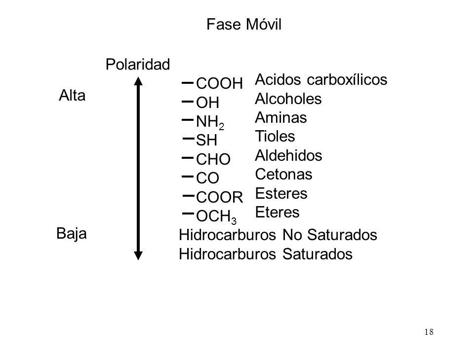 18 Fase Móvil COOH OH NH 2 SH CHO CO COOR OCH 3 Hidrocarburos No Saturados Hidrocarburos Saturados Acidos carboxílicos Alcoholes Aminas Tioles Aldehidos Cetonas Esteres Eteres Alta Baja Polaridad